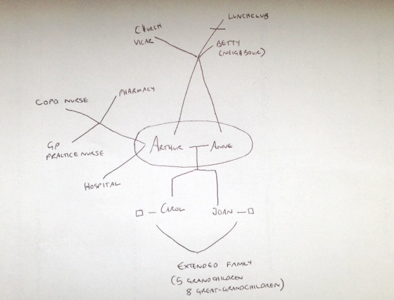 Case study 4 Anne's ecogram