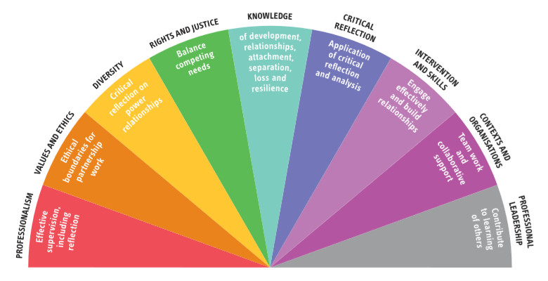 Social Work capabilities for attachment-aware practice