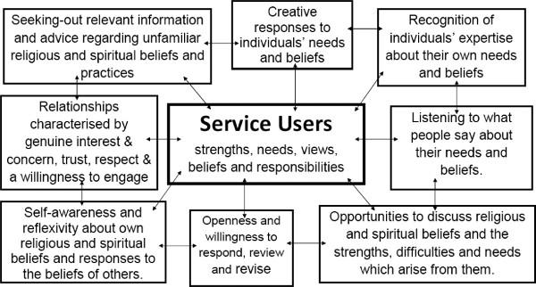Diagram: Gilligan Furness framework