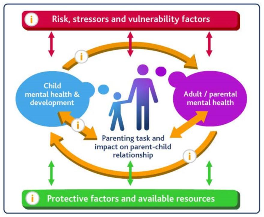Family Assessement Model