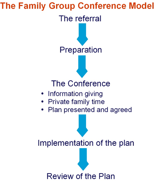 The Family Group Conference Model